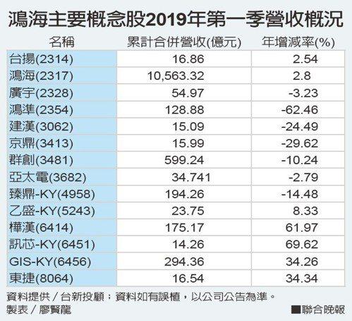 鴻海主要概念股2019年第一季營收概況