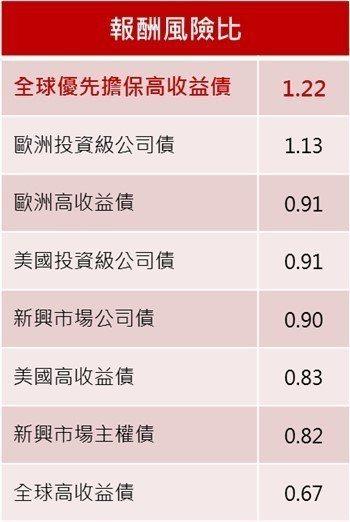 資料來源:彭博、理柏, 2014/2/28至2019/2/28註: 上述圖表...