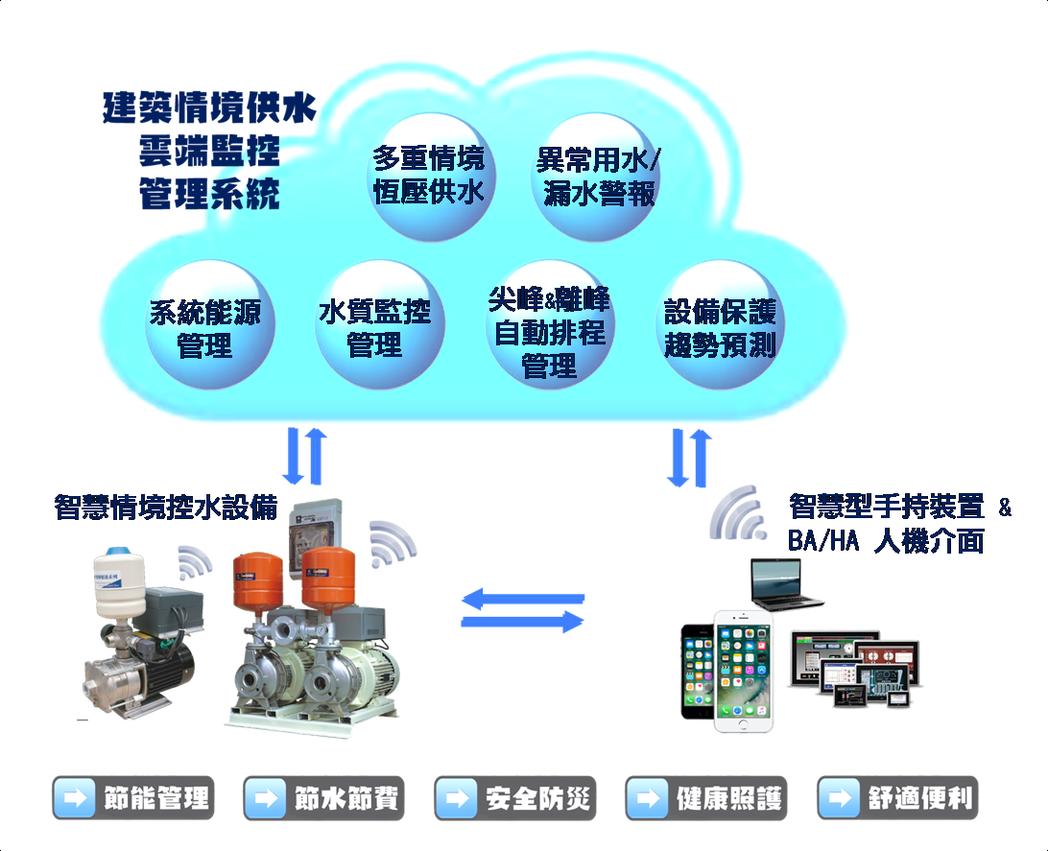 建築情境供水-雲端監控管理系統 有福機械/提供