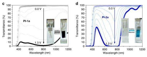 台科大廖德章榮譽講座教授團隊的研究應用在電致變色領域,可大幅提高對比度。圖/台科...