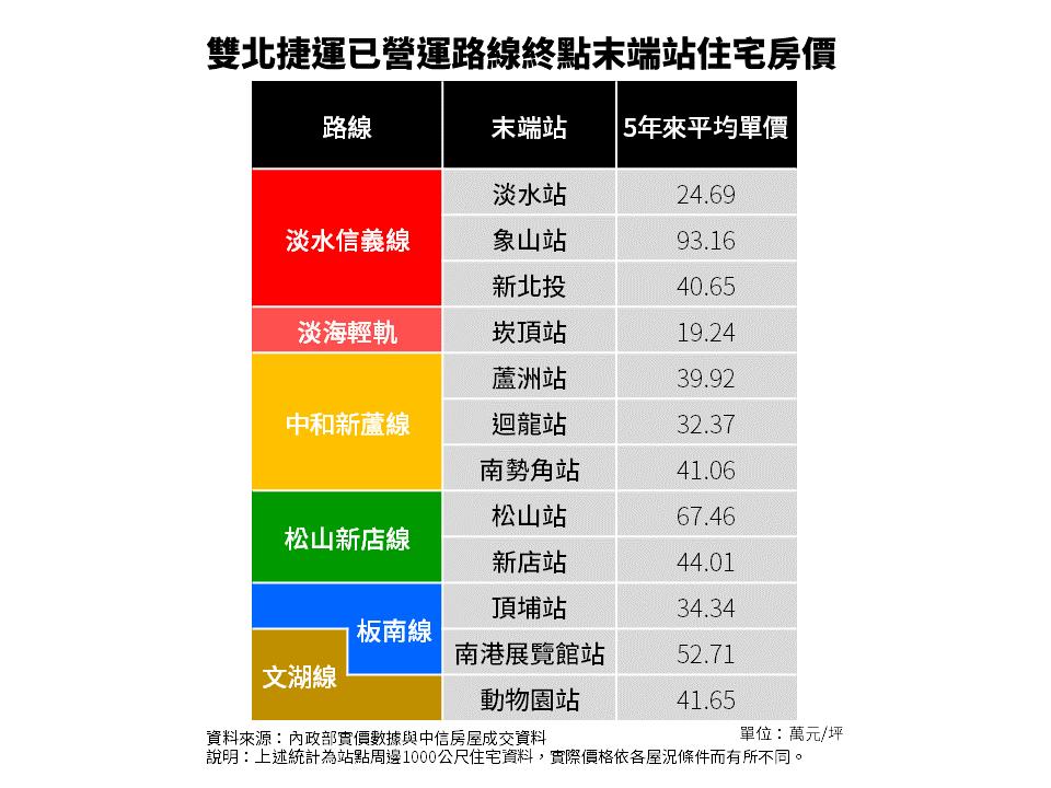 中信房屋統計雙北捷運已通車路線近5年住宅交易資料發現,同樣是末端站,但成交單價竟...