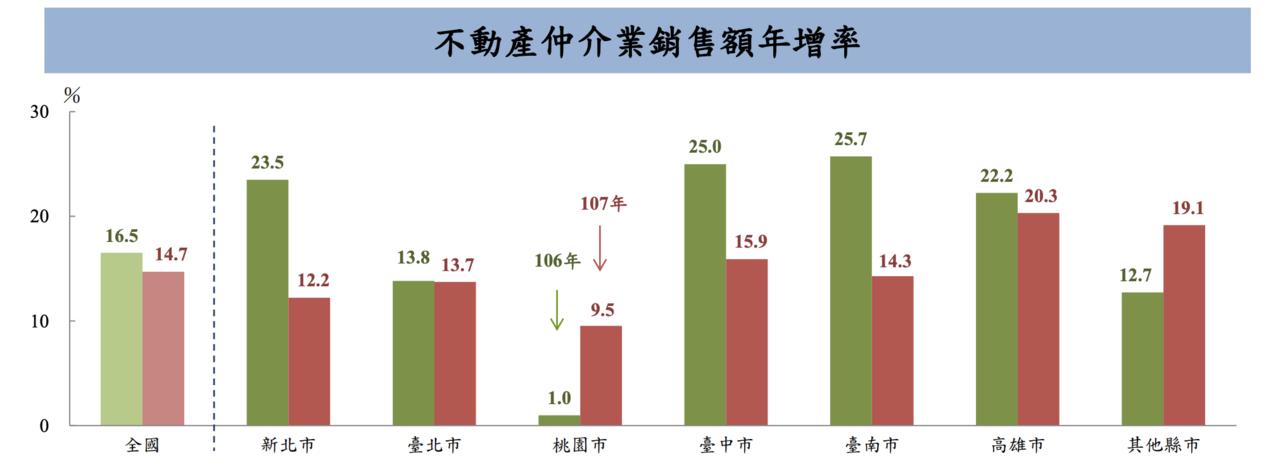 銷售額增長的幅度,則以高雄市增20.3%最為顯著,台中市增15.9%次之。圖/主...
