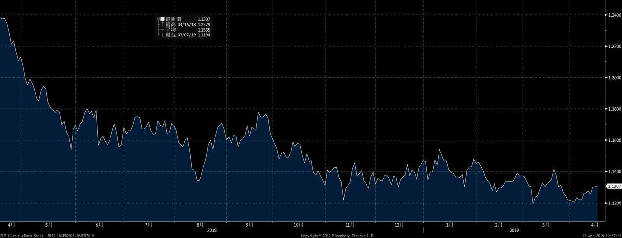 圖為歐元對美元近一年走勢,4/16盤中1歐元可兌1.1309美元。 資料來源:彭...