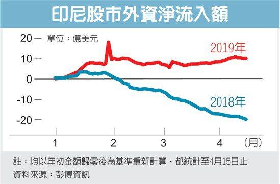 印尼股市外資淨流入額 圖/經濟日報提供
