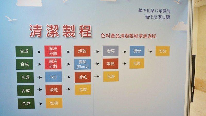 頒獎典禮附設展攤,永光化學展位上的看板,圖示清潔製程如何簡化。 徐谷楨/攝影
