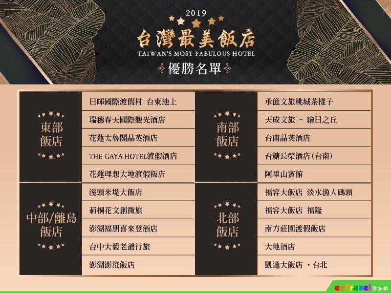 2019台灣最美飯店優勝名單。易遊網/提供
