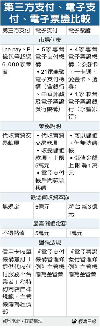 第三方支付、電子支付、電子票證比較。資料來源:採訪整理  林子桓/製表