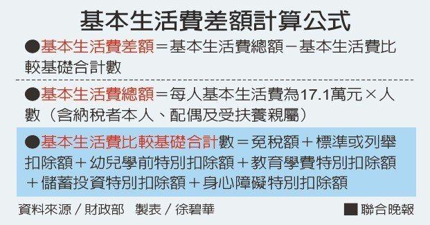 基本生活費差額計算公式資料來源/財政部 製表/徐碧華