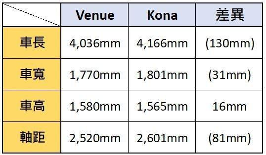 全新Hyundai Venue除了車高外,其餘包括車長、車寬、甚至是軸距皆小於K...