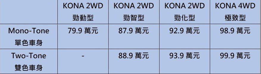 Hyundai KONA 2WD售價表。