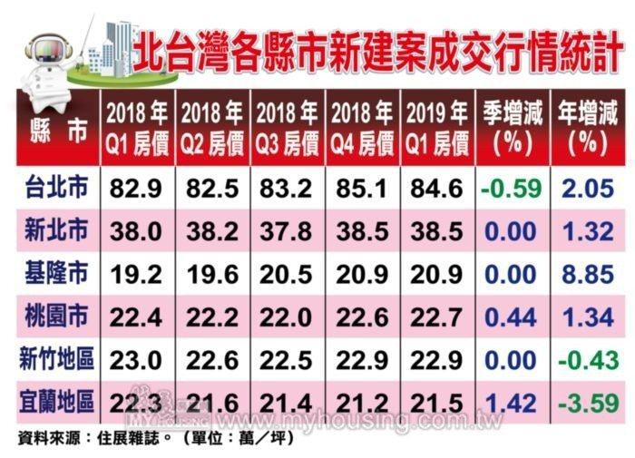 北台灣各縣市新建案成交行情統計。 資料來源/住展雜誌