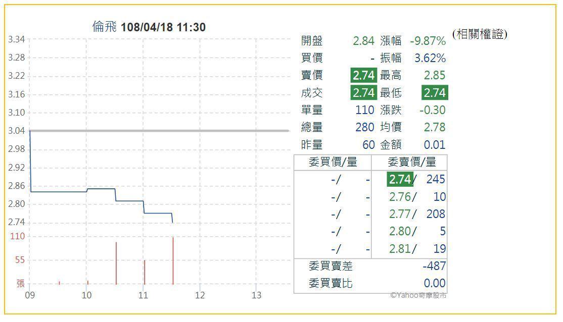 倫飛股價開低走低,盤中慘遭打入跌停。圖/取自Yahoo股市