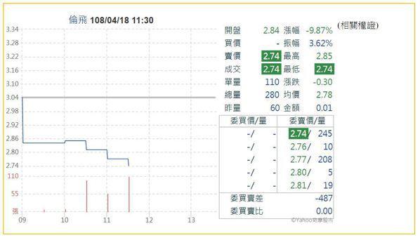 倫飛股價開低走低,盤中慘遭打入跌停。 圖/取自Yahoo股市