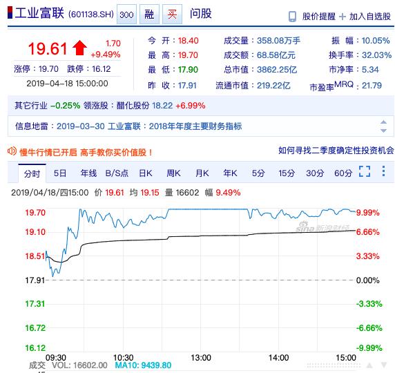工業富聯收在人民幣19.61元,漲9.49%。新浪股市網