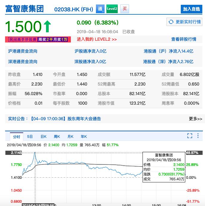 富智康集團今日今收港幣1.5元,漲6.38%。新浪股市網