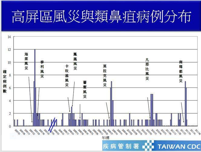 高屏地區感染類鼻疽病菌的情況在風災過後特別顯著。記者徐白櫻/翻攝