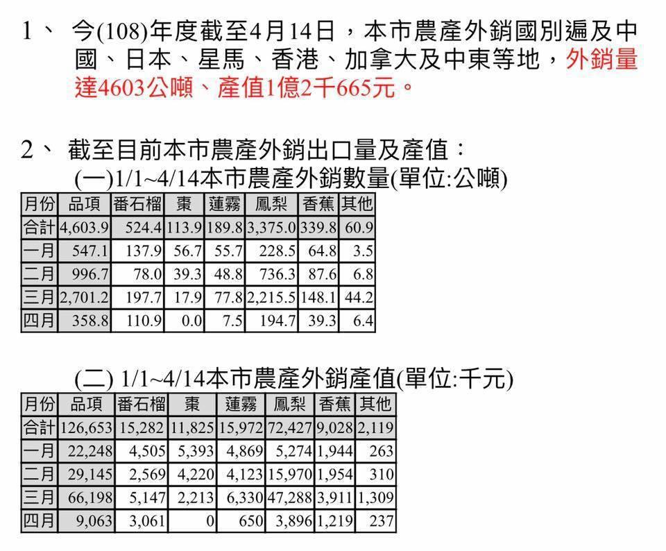 高雄市農業局統計今年一到四月農產器外銷出口量及產值。記者謝梅芬/翻攝