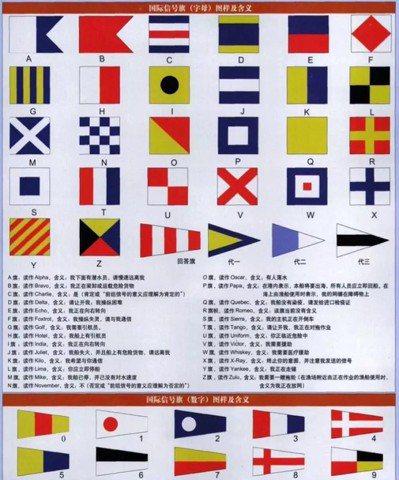 國際信號旗常識,現代艦船2007第2期。 圖/取自網路