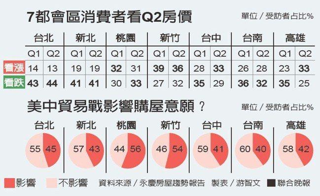 7都會區消費者看Q2房價。美中貿易戰影響購屋意願?資料來源/永慶房屋趨勢...