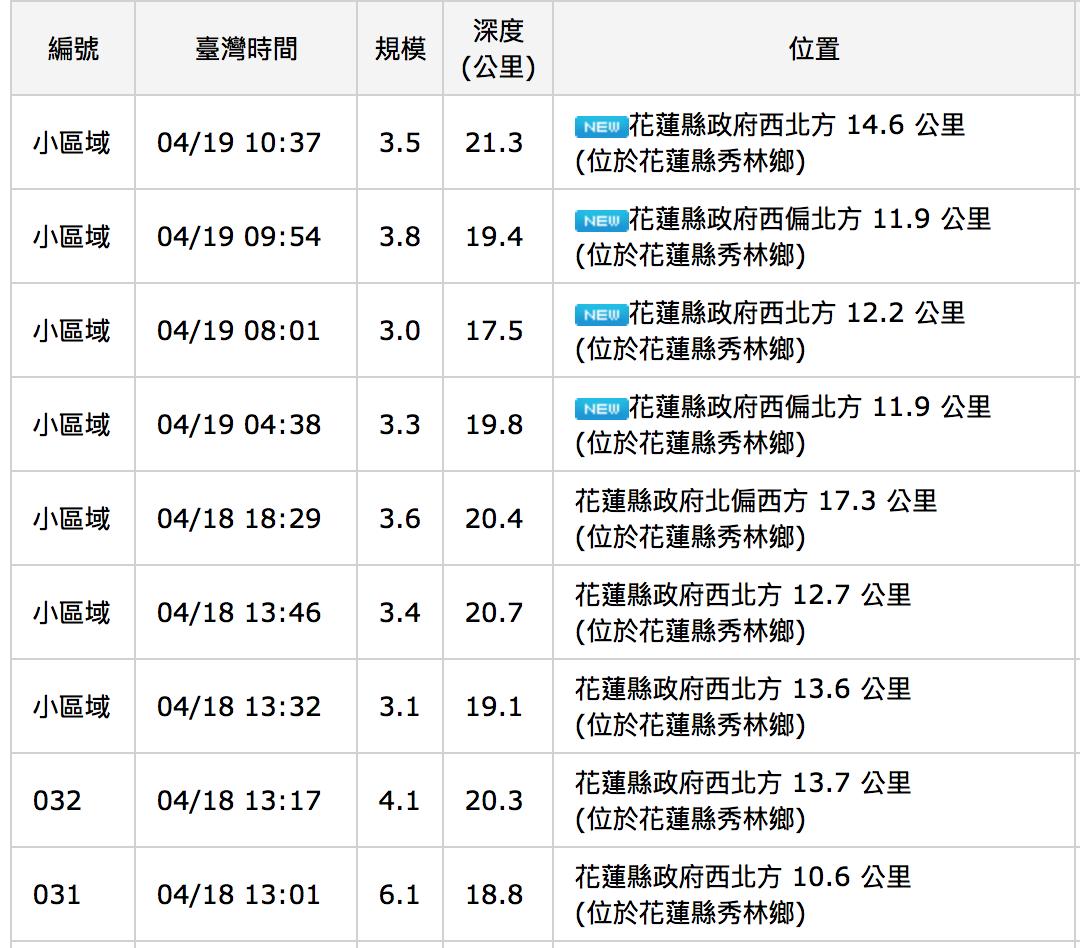昨天下午1時1分秀林鄉出現規模6.1主震以後,秀林鄉陸續發生8個餘震。圖/取自中...