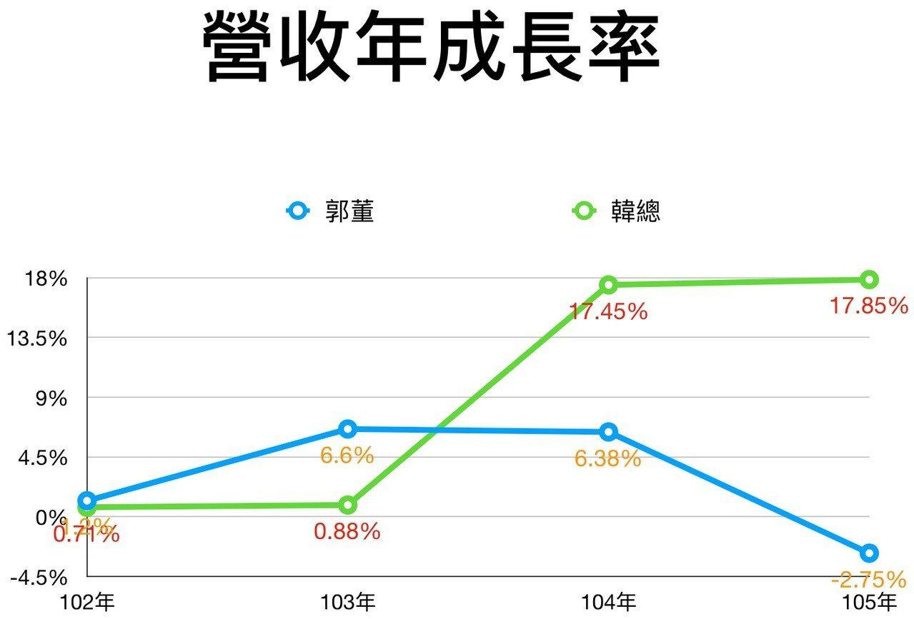 圖一:郭董與韓總誰會賣?鴻海與韓總北農任內年營收成長率比一比資料來源:公...