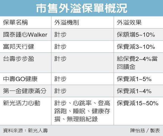 市售外溢保單概況 圖/經濟日報提供