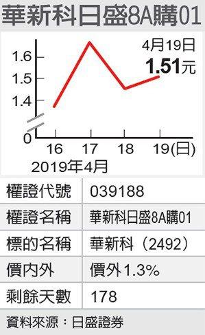華新科日盛8A購01 圖/經濟日報提供