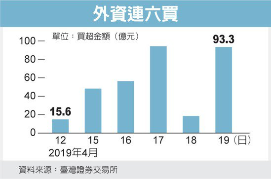 外資連六買 圖/經濟日報提供