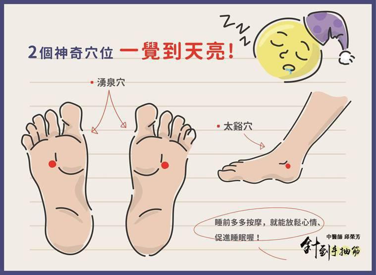 圖取自邱榮芳中醫師臉書