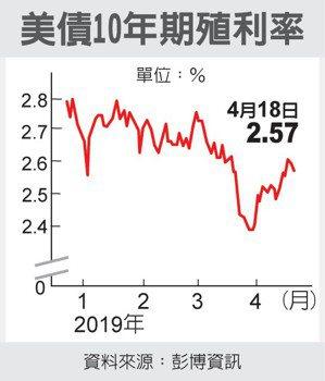 美債10年期殖利率 圖/經濟日報提供