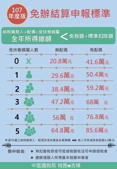 圖片來源:中區國稅局稅務e吉棒臉書粉絲專頁
