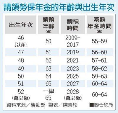 請領勞保年金的年齡與出生年次。資料來源/勞動部 製表/陳素玲