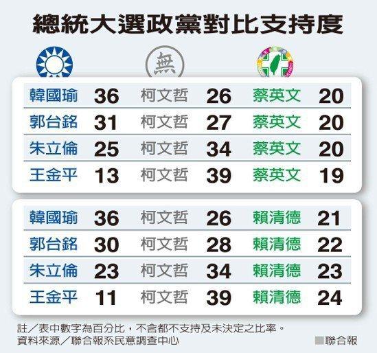 聯合報2020總統大選民調顯示,高雄市長韓國瑜一枝獨秀。圖/聯合報提供