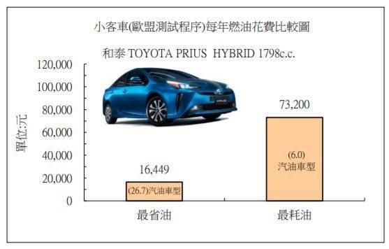 汽車是以每年行駛15,000 公里,每公升汽油29.28 元、柴油25.79元為...