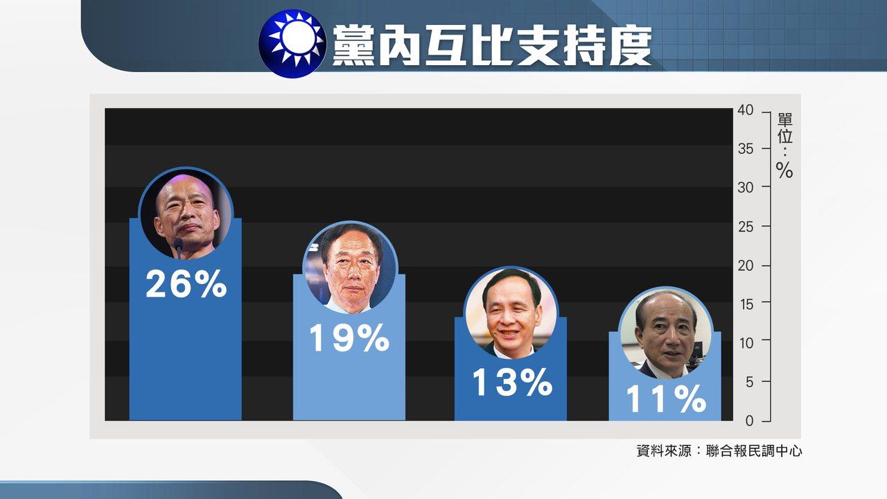 聯合報最新民調顯示,四位國民黨可能總統參選人,以全體支持度來看,二成六民眾拱韓代...