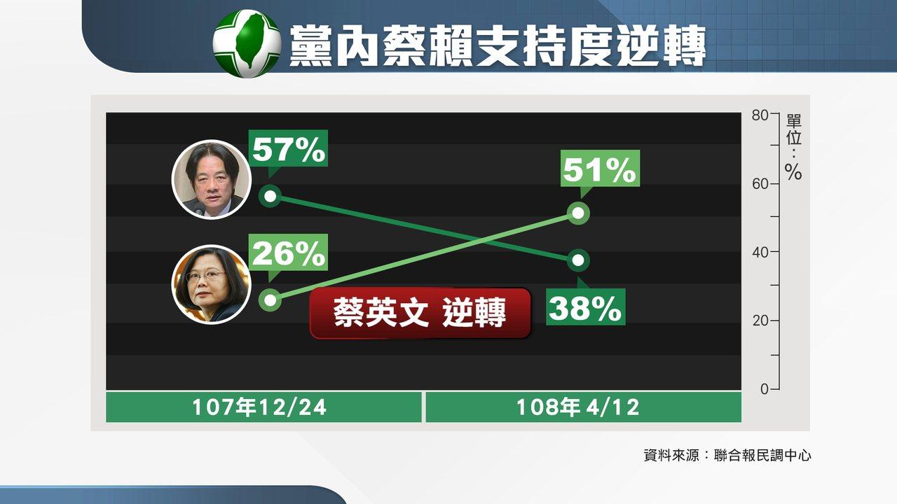聯合報最新民調顯示,蔡英文總統在民進黨內的支持度逐漸贏過了行政院前院長賴清德。賴...