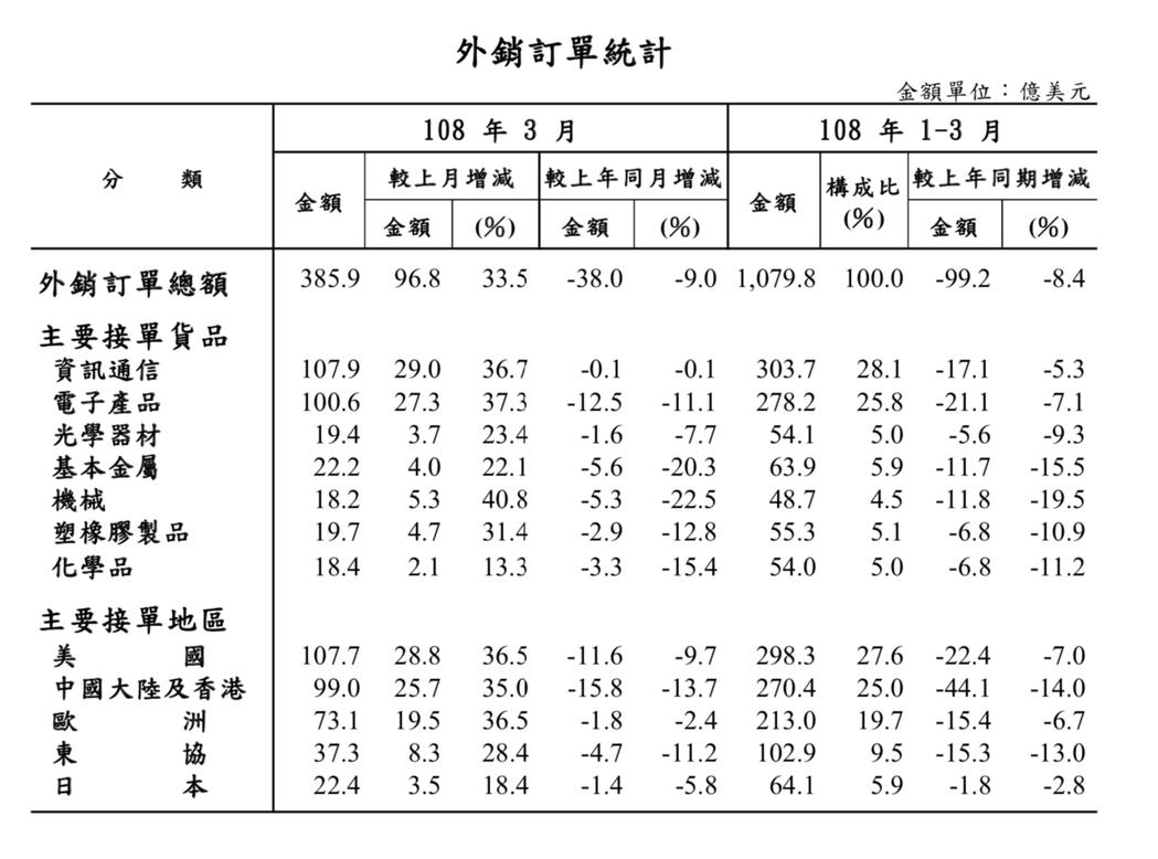 經濟部今(22)日公布外銷訂單統計,3月主要接單地區全翻黑,其中,美國接單年減近...