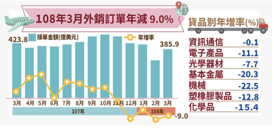 經濟部今(22)日公布3月外銷訂單金額385.9億美元,年減9%,連續第五個月負...