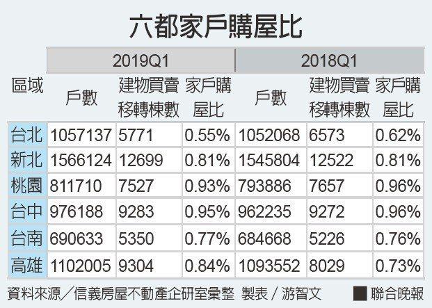 六都家戶購屋比。資料來源╱信義房屋不動產企研室彙整 製表/游智文