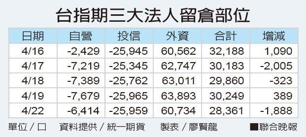 台指期三大法人留倉部位資料提供/統一期貨 製表/廖賢龍