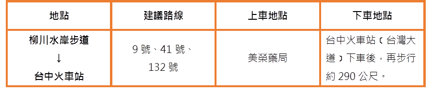 台中火車站 圖/funtime小編