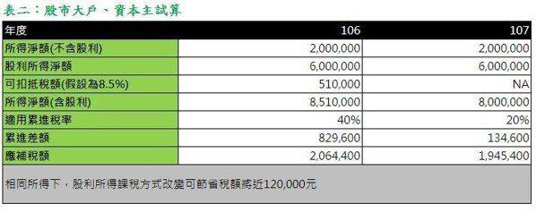 表二:股市大戶、資本主試算(勤業眾信提供)