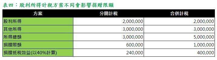 表四:股利所得計稅方案不同會影響捐贈限額(勤業眾信提供)