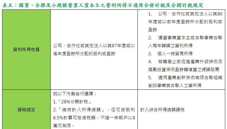 表五:獨資、合夥及小規模營業人資本主的營利所得不適用合併計稅及分開計稅規定(勤業...