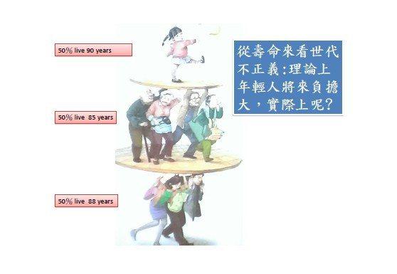 台灣大學社會學系教授薛承泰指出,國發會經常以一張圖片說明撫養重擔,一對夫妻肩上扛...