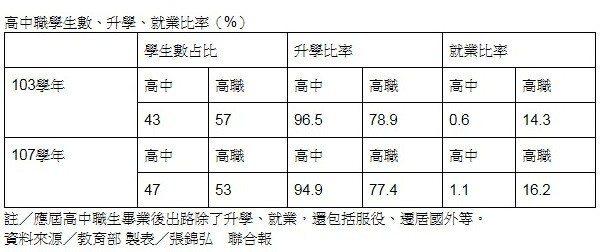 近5年來高中職生人數及升學、就業比率。製表/張錦弘