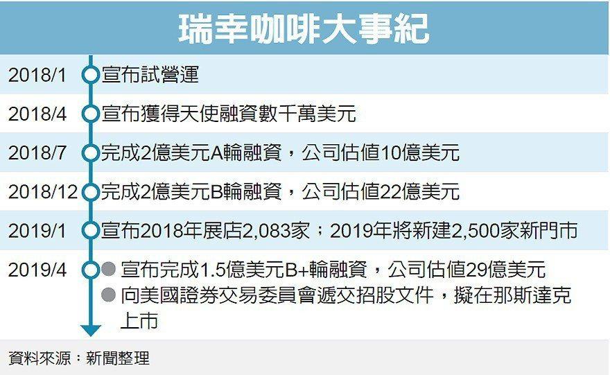 瑞幸咖啡大事記 圖/經濟日報提供