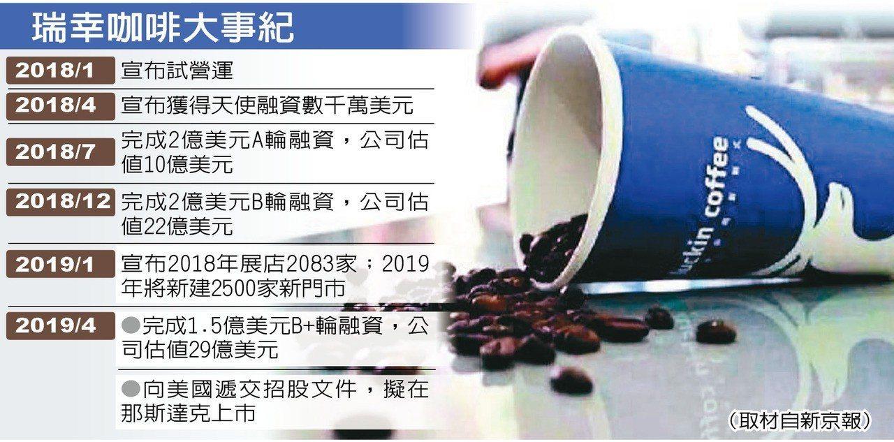 瑞幸咖啡大事紀 圖取自新京報