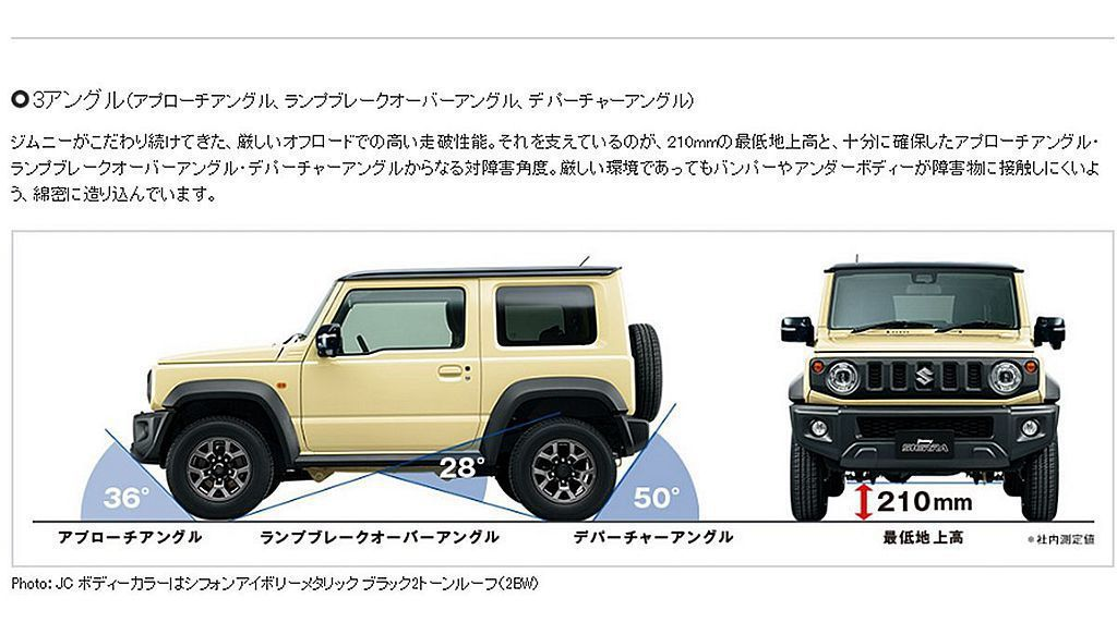 Suzuki Jimny Sierra擁有210mm底盤離地高度以及進入角36度...