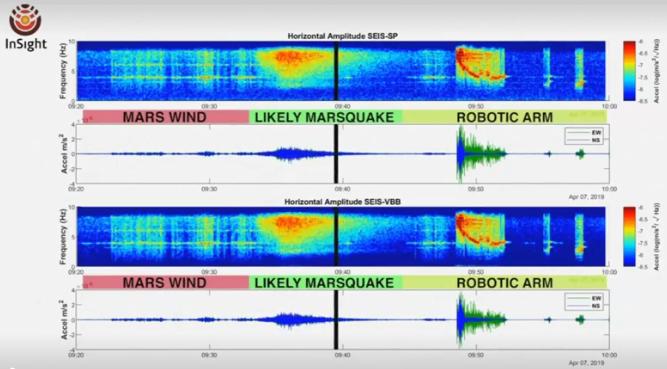 美國加州的噴氣推進實驗室於24號宣布,NASA的機器人探測器洞察號感測到了來自火...
